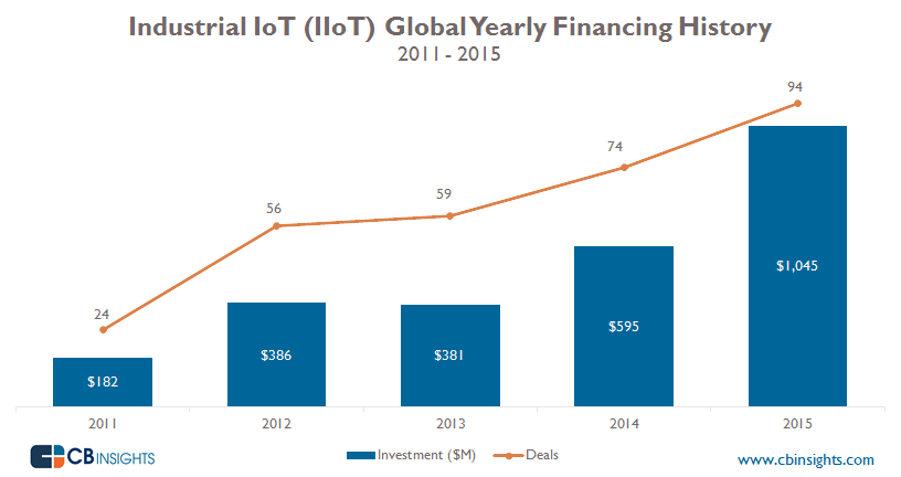 IIoT-Funding-Yearly